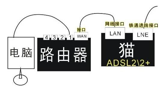 路由连接设备线路示意图